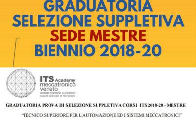 GRADUATORIA SELEZIONE SUPPLETIVA BIENNIO 2018-20 – SEDE MESTRE